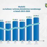 Sejmik przyjął budżet województwa śląskiego na 2020 rok - galeria