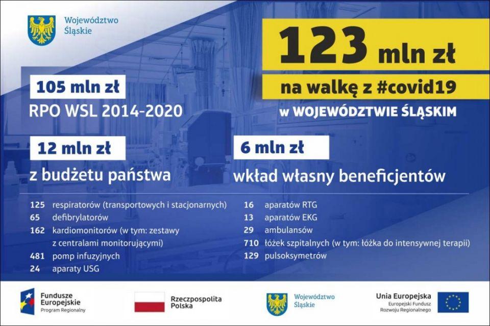 Wsparcie z Funduszy Europejskich dla śląskich szpitali - galeria
