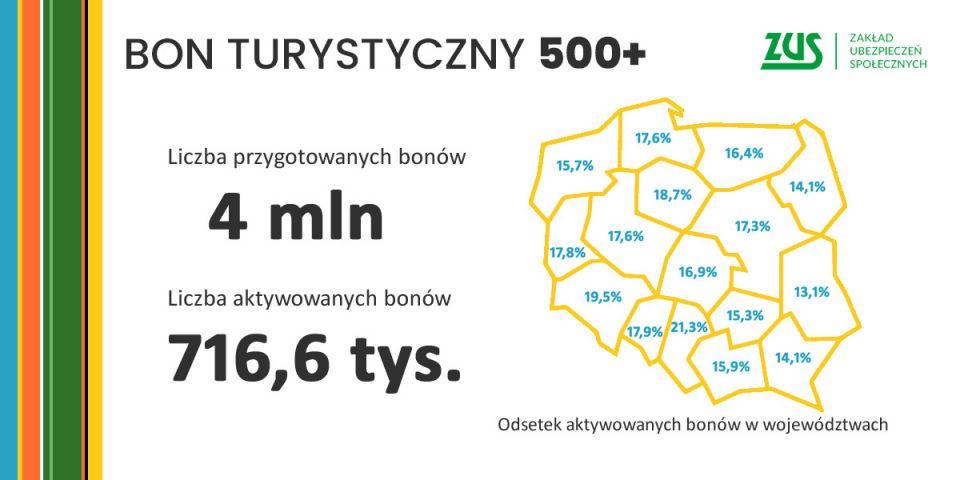 ZUS przelał kolejną transzę - ponad 44 mln zł z bonów turystycznych - na konta firm - galeria