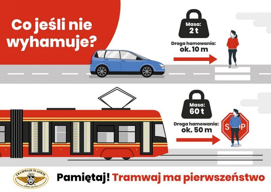 Pomimo nowelizacji przepisów ruchu drogowego to tramwaj ma pierwszeństwo przed pieszym - galeria
